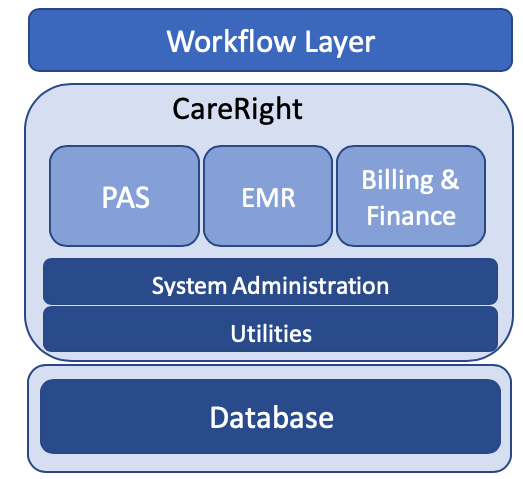 Medical Software Workflow Layer
